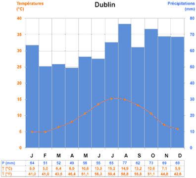 irlande climat